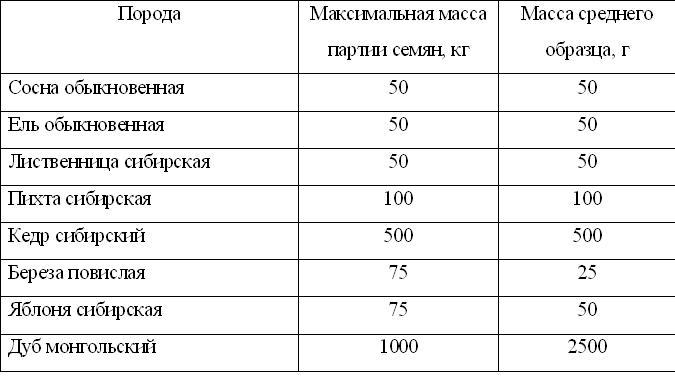 Акт Списания Семян Бланк Скачать Бесплатно - фото 7